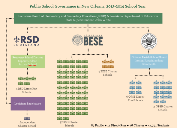Governance Model 2014